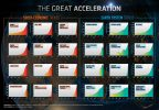 The Great Acceleration Visualized