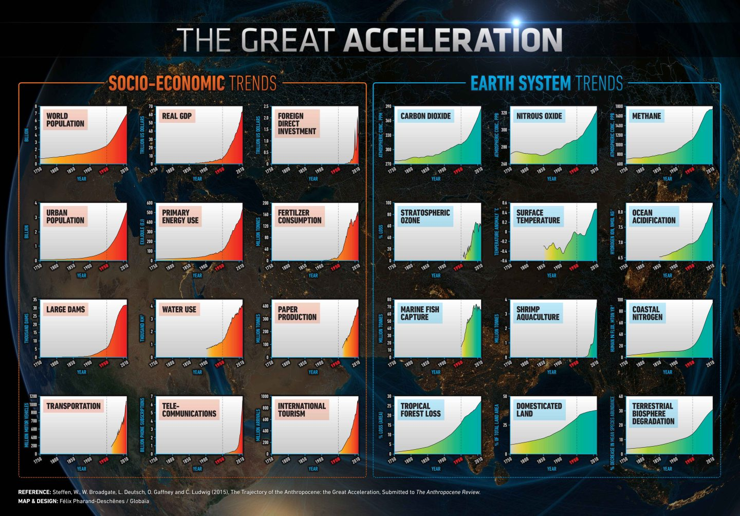 The Great AccelerationVisualized